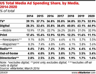 Emarketer Ad Spend Mix.png