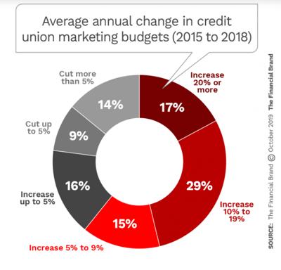 Financial brand Credit Union marketing budget increase