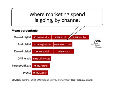 Gartner CMO survey spend by channel