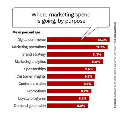 Gartner CMO survey spend by purpose
