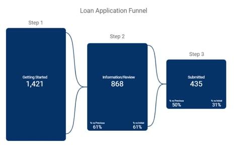 Credit union loan application funnel report