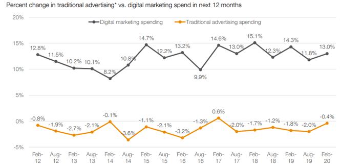 Growth in digital marketing spending 2020