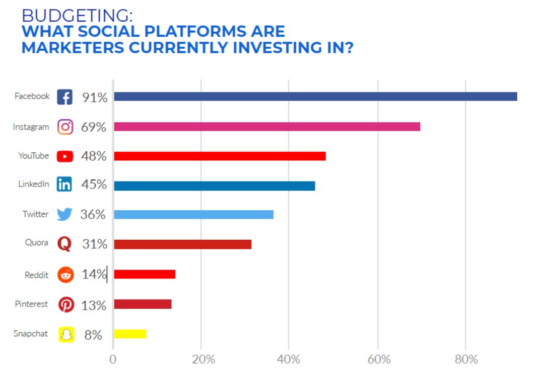 Hanapin paid social platform investments