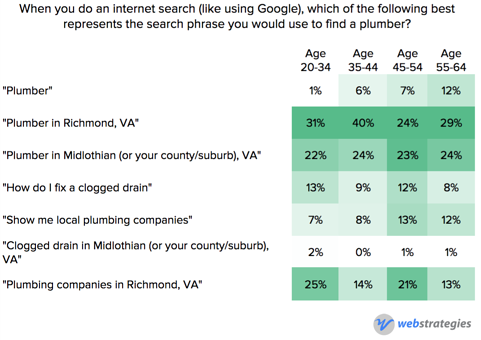 Internet_search_behavior_by_age.png