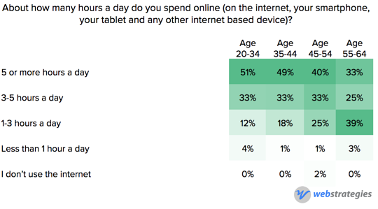 Internet_usage_by_age.png