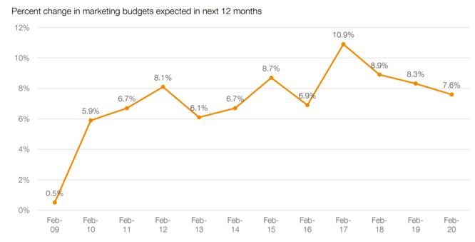 Marketing budget growth 2020
