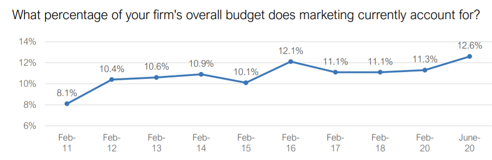 Marketing budget percentage of overall budget June 2020