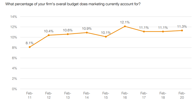 Marketing budget percentage of overall budget
