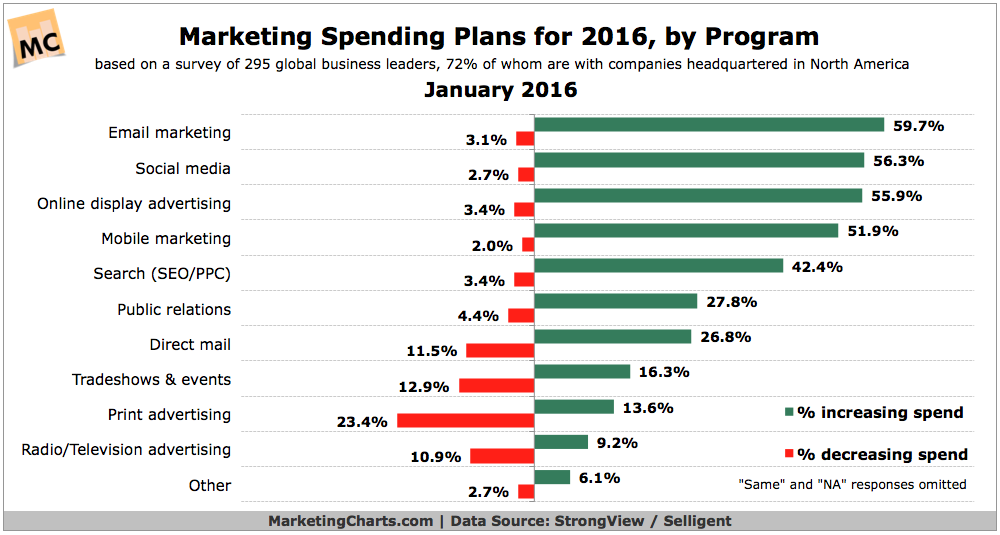 Marketing_Spend_by_Channel.png