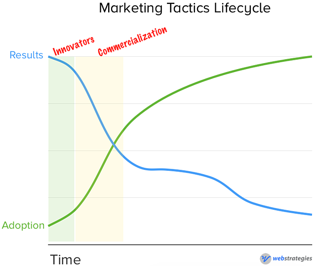 Marketing_Tactics_-_Commercialization.png