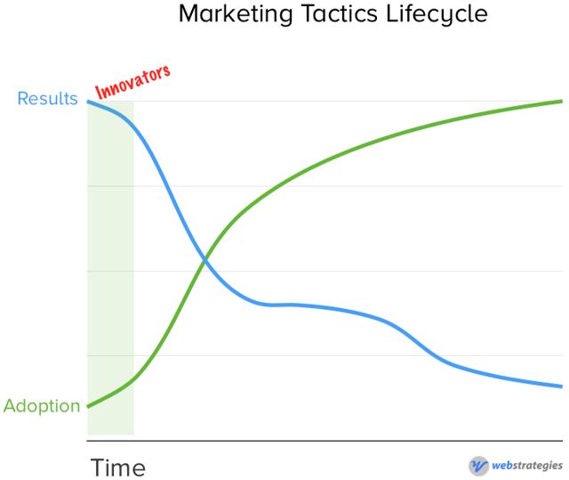 Marketing_Tactics_-_Innovators.png