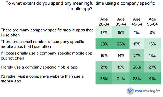 Mobile_app_usage_by_age.png