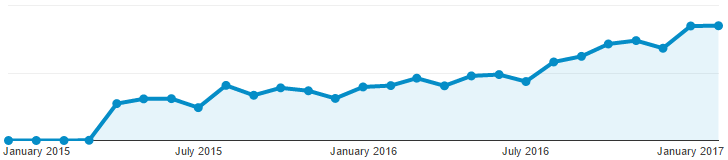 Organic Search Traffic for a WS Client.png