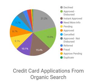 Organic search traffic ROI tracking