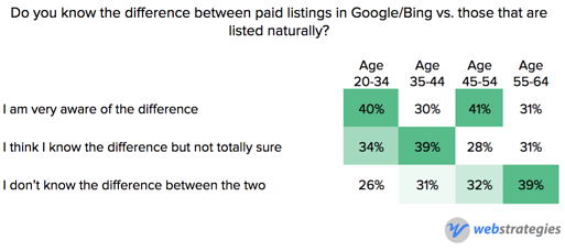 Paid_listing_awareness_by_age.png