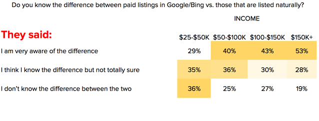 Paid_versus_organic_search.png