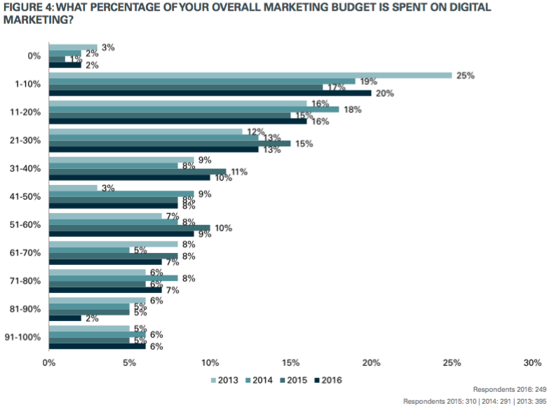 How Much Should You Budget For Marketing In 2017