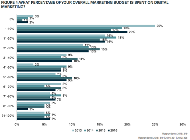 Percentage_Of_Marketing_Budget_Spent_On_Digital.png
