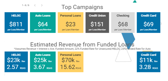 ROI tracking for credit unions