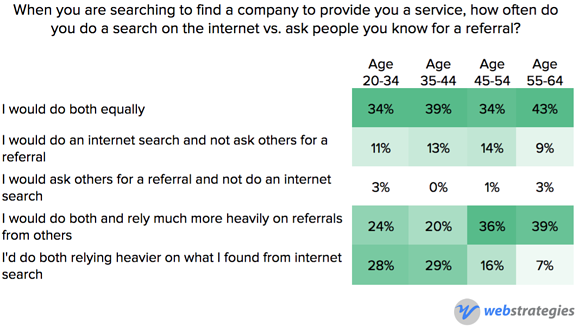 Searching_internet_versus_referral_by_age.png