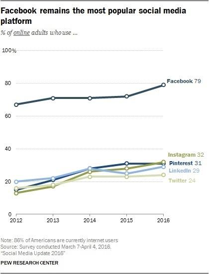 Social Media Popularity.jpg