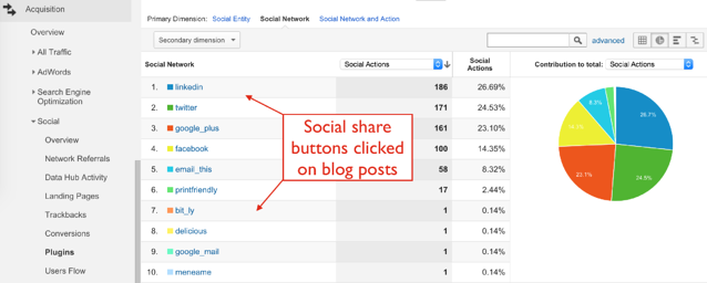 Social_Share_Plugins_Report_in_Google_Analytics.png