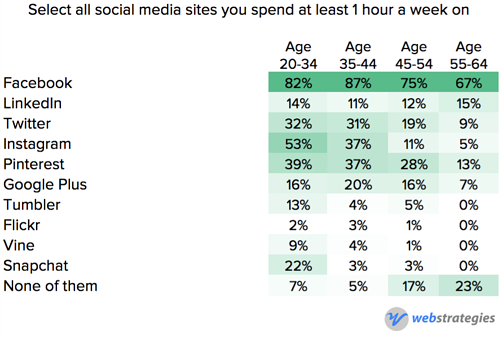 Social_media_usage_by_age.png
