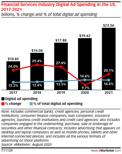 financial services industry digital ad spending