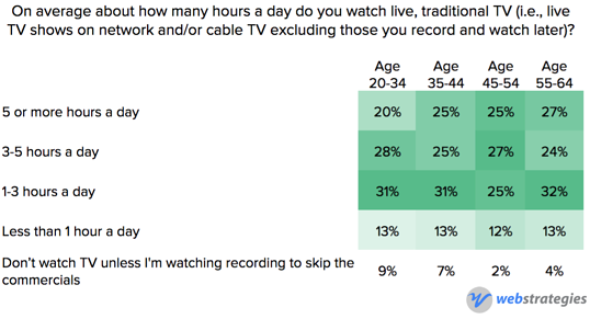 TV_consumption_by_age.png