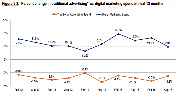 Traditional_Versus_Digital_Ad_Spend.png