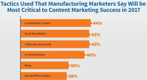 Best Marketing Tactics for Manufacturers