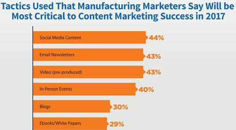 Best Marketing Tactics for Manufacturers