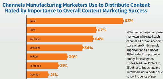 Online Marketing for Manufacturers