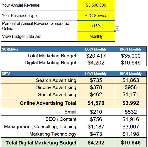 Get Your Free Digital Marketing Budget Calculator