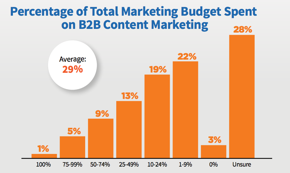 content marketing budget 2017