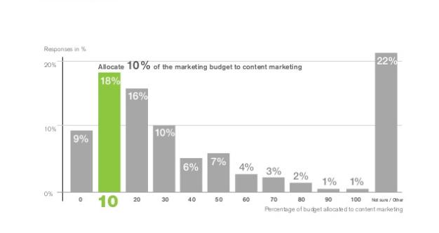 content marketing budget report