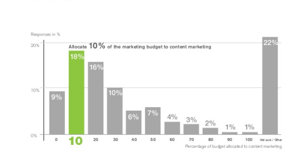 content marketing budget report