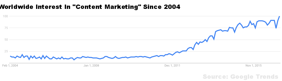 content marketing interest