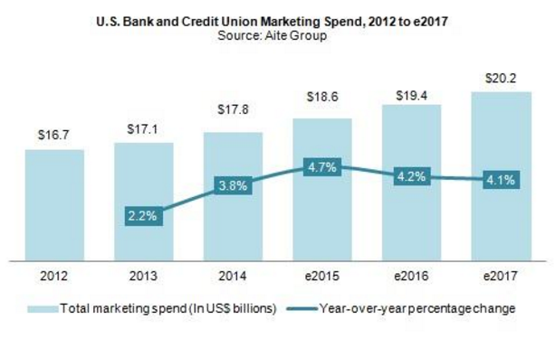 creditunionmarketingspend.png