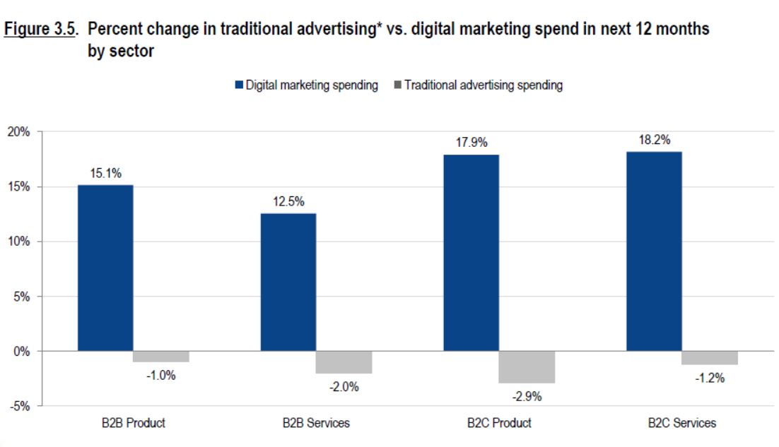 digital marketing vs traditional marketing spend