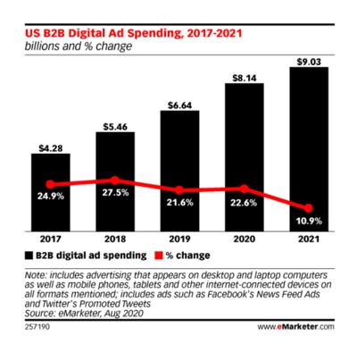 emarketer chart digital ad spend-1