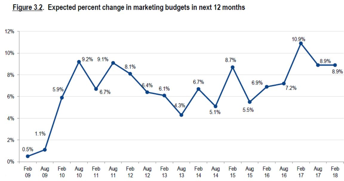 expected change in marketing budgets 2018
