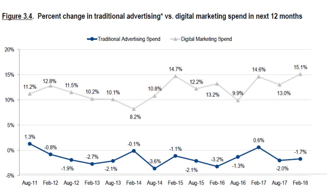 expected increase in digital marketing budgets