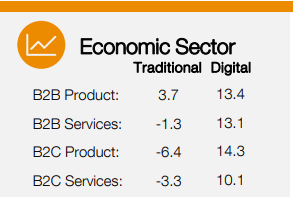 growth in digital and traditional marketing spending by sector
