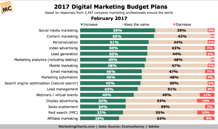 how much should you budget for marketing in 2018