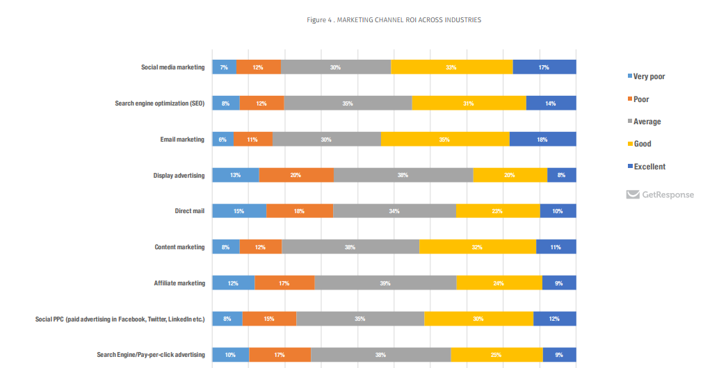 Digital Marketing ROI by channel.png