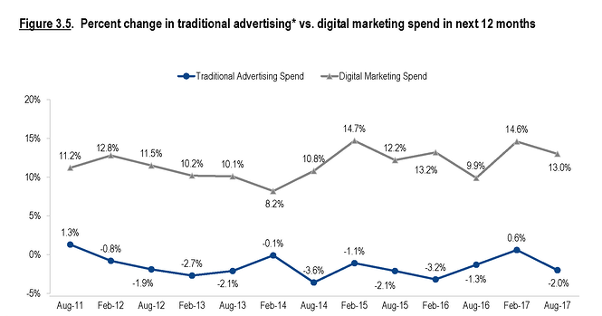 Digital Marketing spend vs traditional advertising