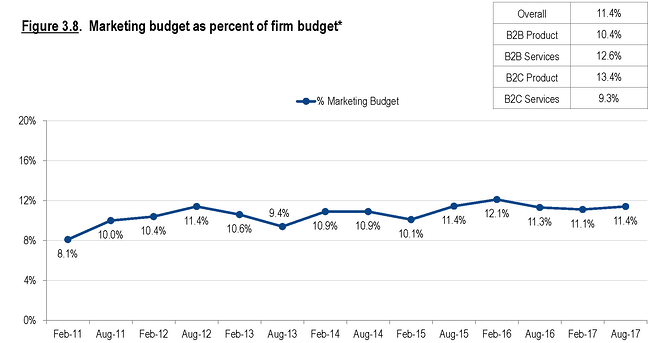 CMO Survey Marketing Budgets