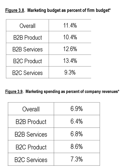marketing budget percent of firm budget and revenue.png