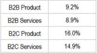 marketing budget chart